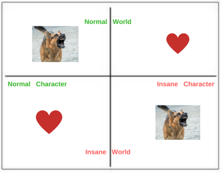 T. S. Junior and his dank meme correlation quadrant between character and plot